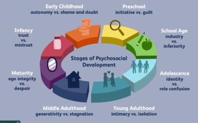 8 Stages Of Development Erikson
